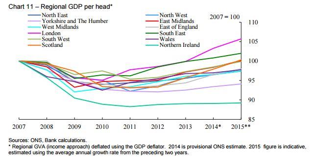 regional gdp per head